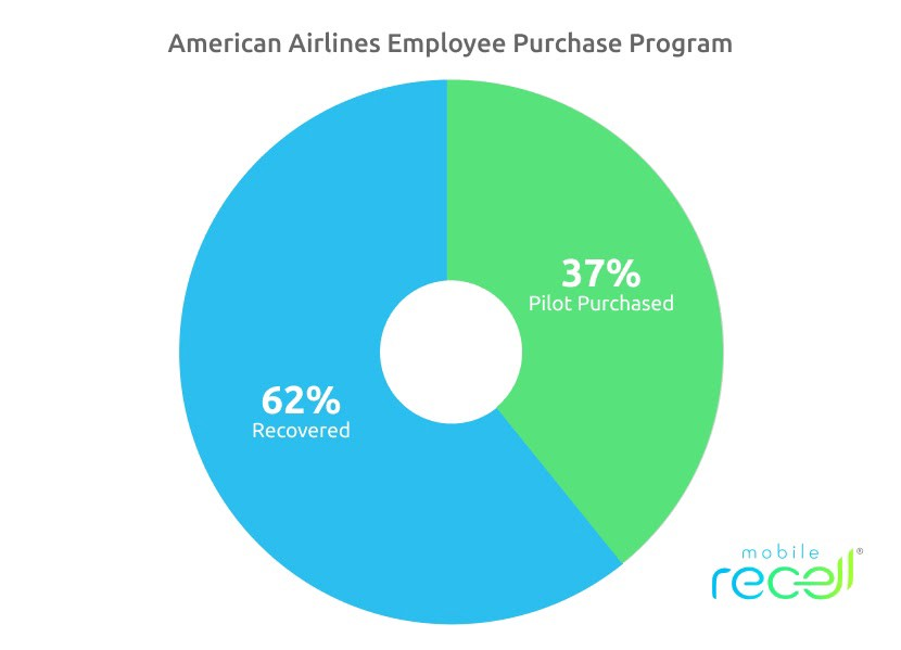 American Airlines employee purchase program graph